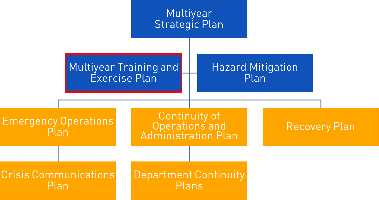 Diagram showing that the Multiyear Training and Exercise Plan is a high-level (non-operational) document that is subordinate to the Multiyear Strategic Plan.