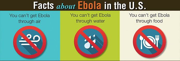 Facts About Ebola - You can't get Ebola through air, water, or food